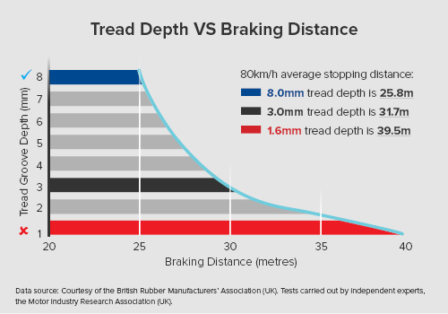 Body Img Tread VS Braking 500X350px